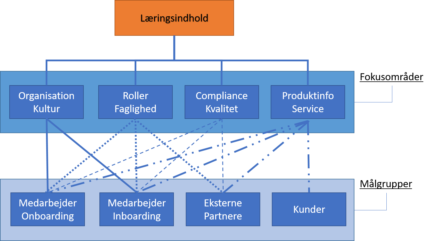 Kanalstrategi model