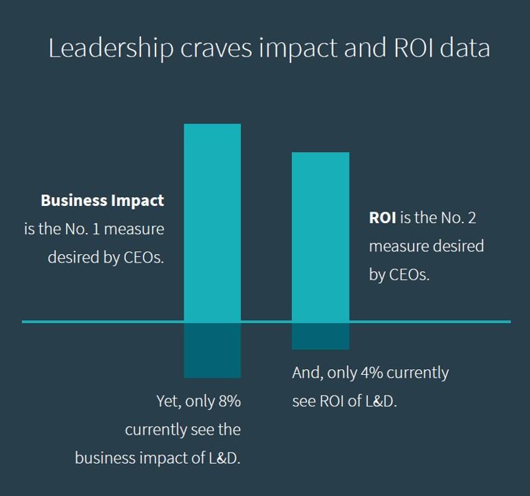 Business Impact ROI