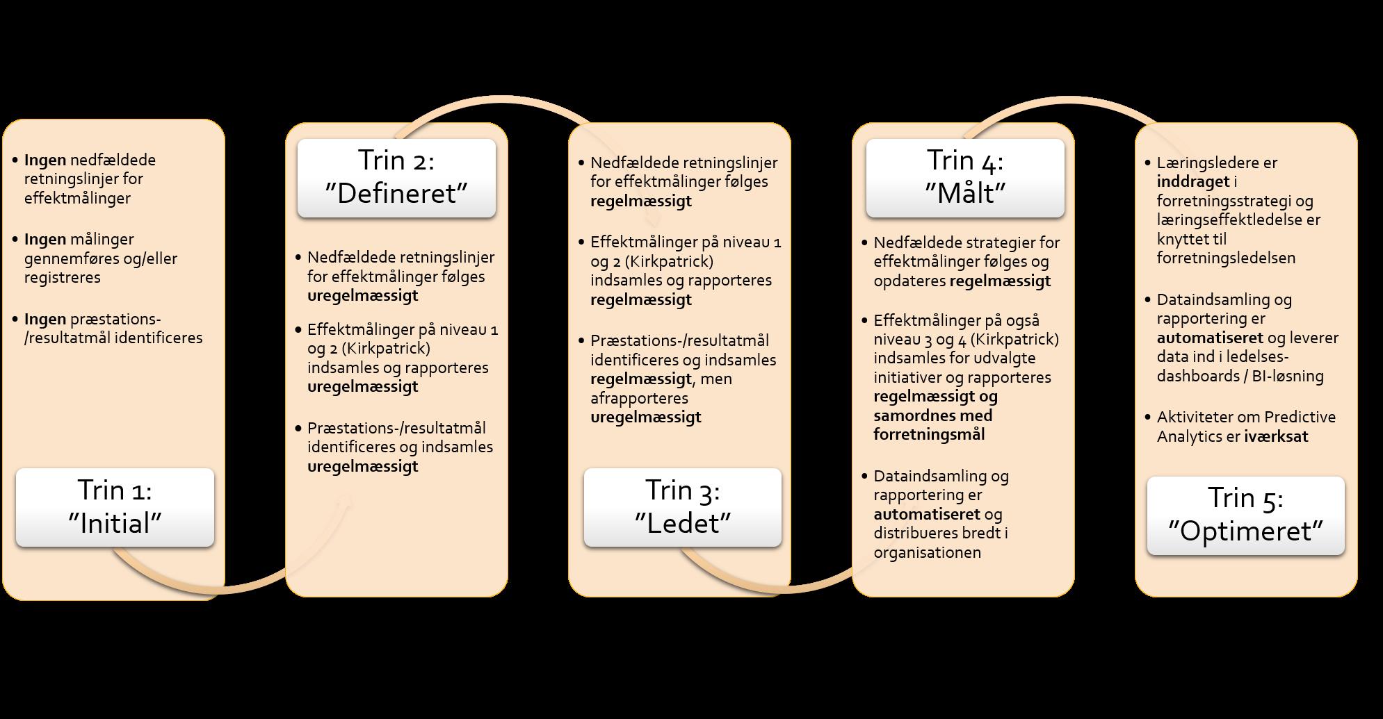 Modenhedsmodel for læringseffektledelse